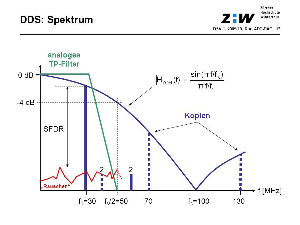 DDS: Spektrum f 0 =30 f s /2=50 70 f s =100 130 f [MHz] 0 dB -4 dB Kopien analoges TP-Filter SFDR Rauschen 22 DSV 1, 2005/10, Rur, ADC-DAC, 17