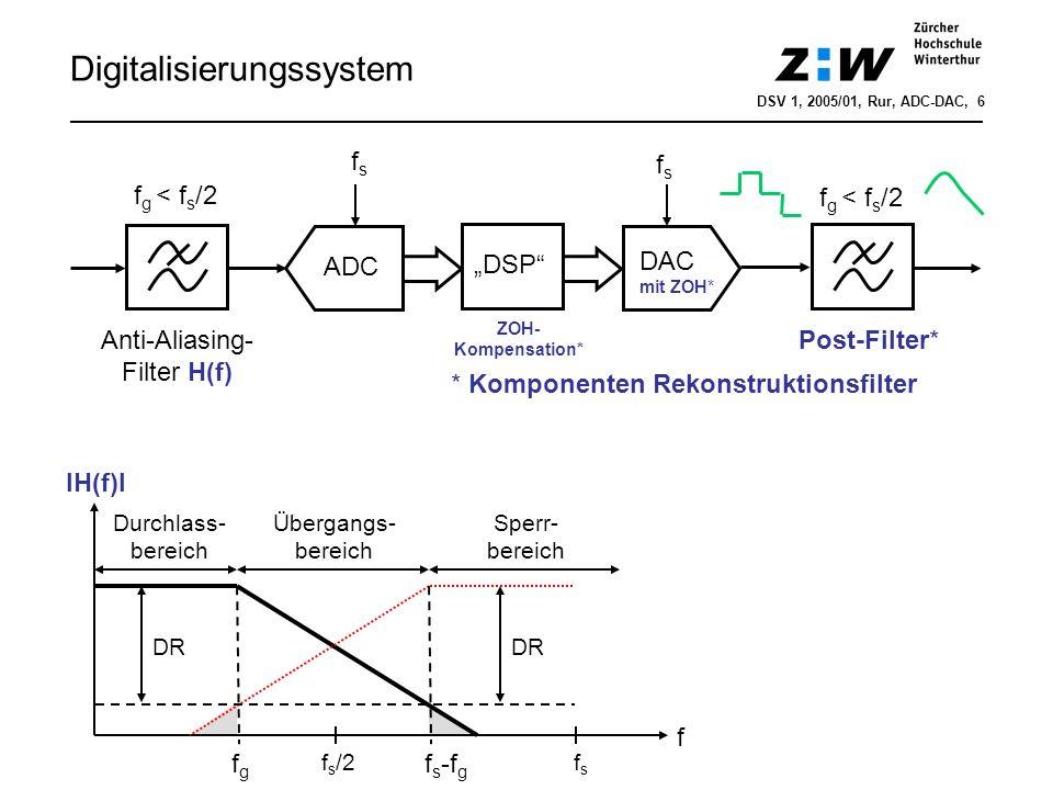 Digitalisierungssystem Anti-Aliasing- Filter H(f) Post-Filter* ZOH- Kompensation* ADC DSP DAC mit ZOH* fsfs fsfs f g < f s /2 * Komponenten Rekonstruk