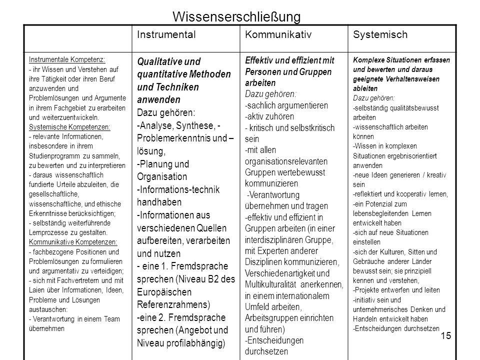 15 Wissenserschließung InstrumentalKommunikativSystemisch Instrumentale Kompetenz: - ihr Wissen und Verstehen auf ihre Tätigkeit oder ihren Beruf anzu