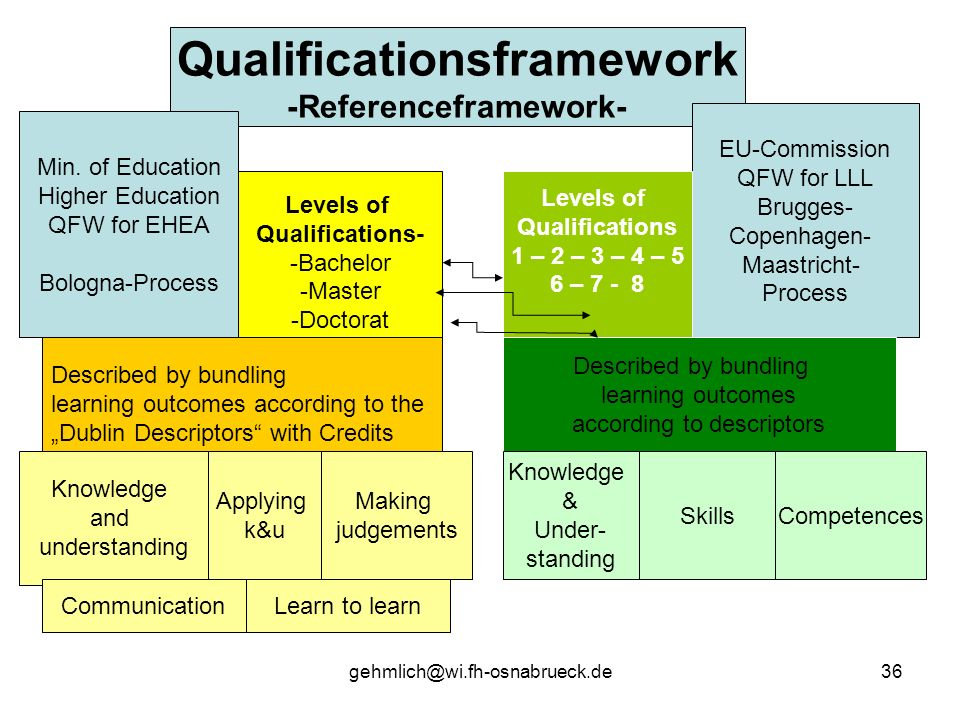 gehmlich@wi.fh-osnabrueck.de36 Qualificationsframework -Referenceframework- Levels of Qualifications- -Bachelor -Master -Doctorat Min. of Education Hi