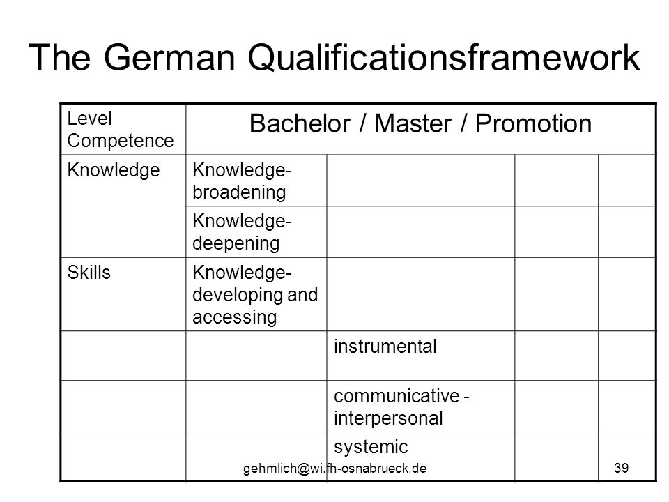 gehmlich@wi.fh-osnabrueck.de39 The German Qualificationsframework Level Competence Bachelor / Master / Promotion KnowledgeKnowledge- broadening Knowle