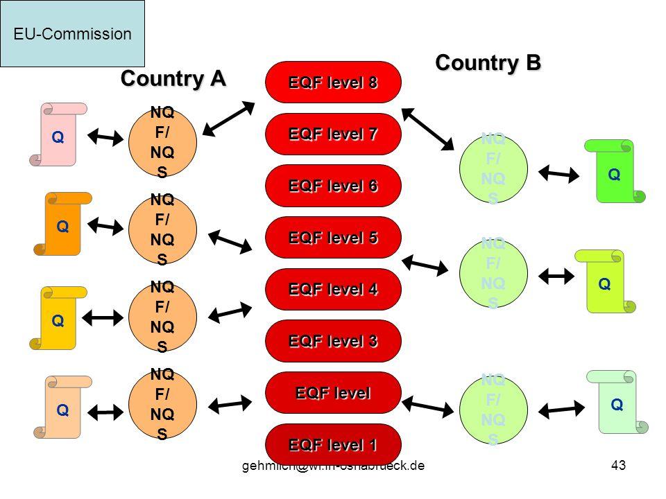 gehmlich@wi.fh-osnabrueck.de43 EQF level 1 EQF level EQF level 3 EQF level 4 EQF level 5 EQF level 6 EQF level 7 EQF level 8 Country A Country B Q Q Q