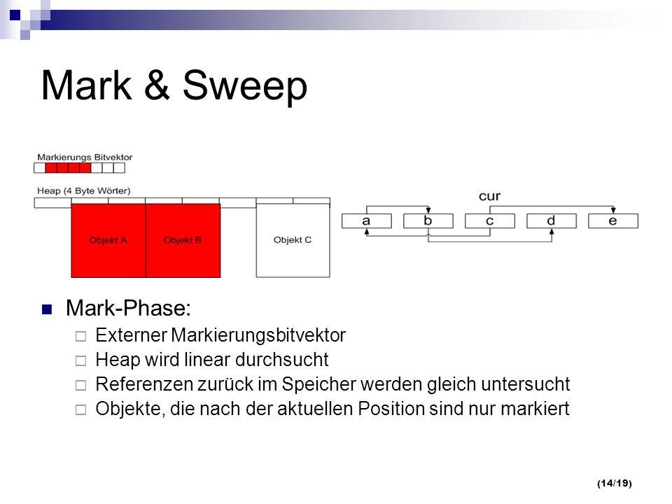 (14/19) Mark & Sweep Mark-Phase: Externer Markierungsbitvektor Heap wird linear durchsucht Referenzen zurück im Speicher werden gleich untersucht Objekte, die nach der aktuellen Position sind nur markiert