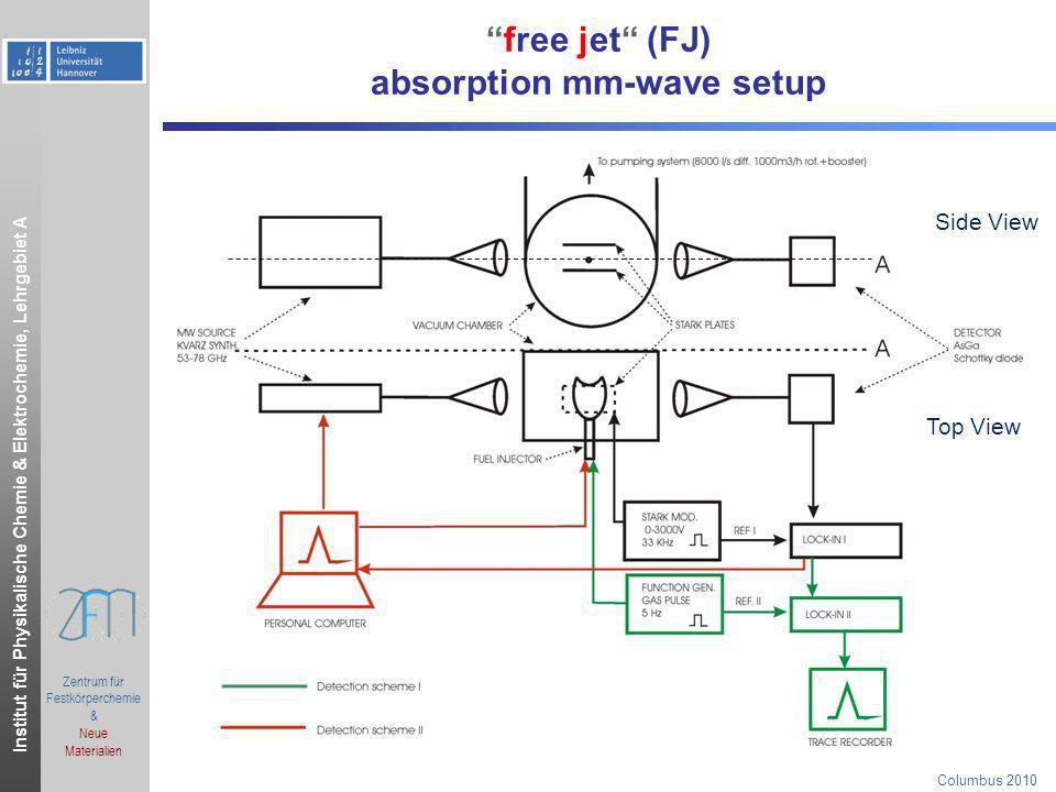 Institut für Physikalische Chemie & Elektrochemie, Lehrgebiet A.ppt Zentrum für Festkörperchemie & Neue Materialien Columbus 2010 free jet (FJ) absorp