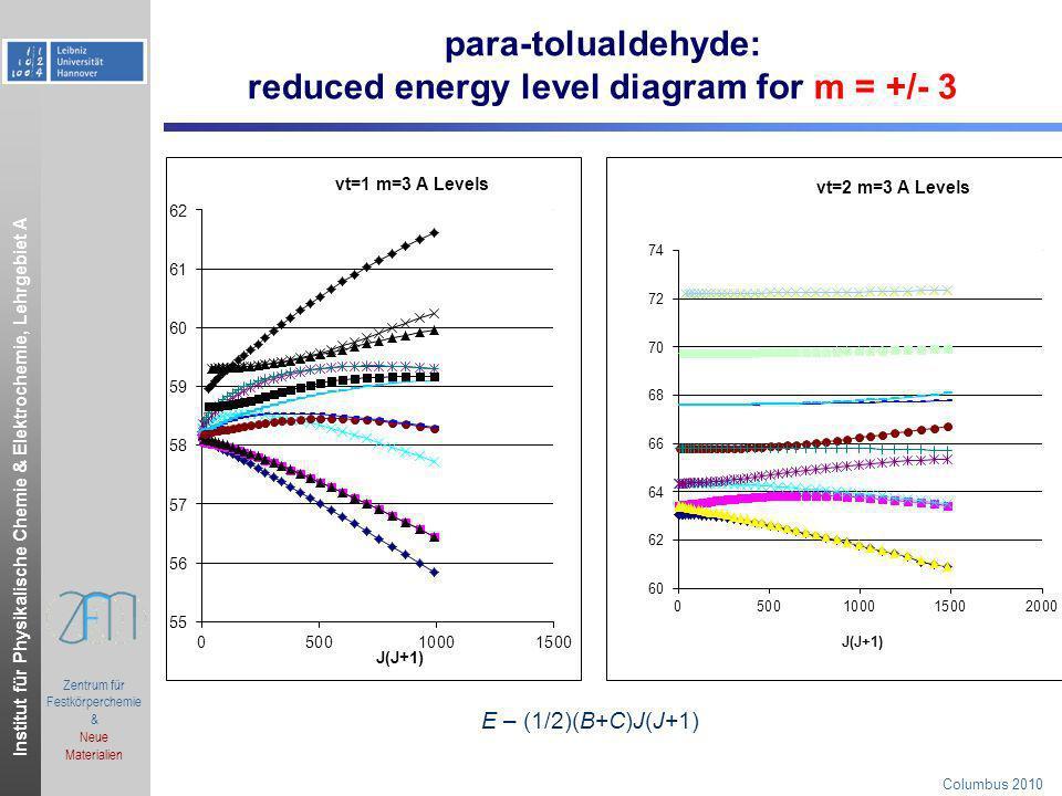 Institut für Physikalische Chemie & Elektrochemie, Lehrgebiet A.ppt Zentrum für Festkörperchemie & Neue Materialien Columbus 2010 para-tolualdehyde: r