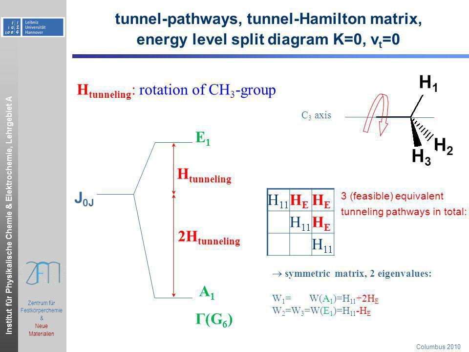 Institut für Physikalische Chemie & Elektrochemie, Lehrgebiet A.ppt Zentrum für Festkörperchemie & Neue Materialien Columbus 2010 tunnel-pathways, tun
