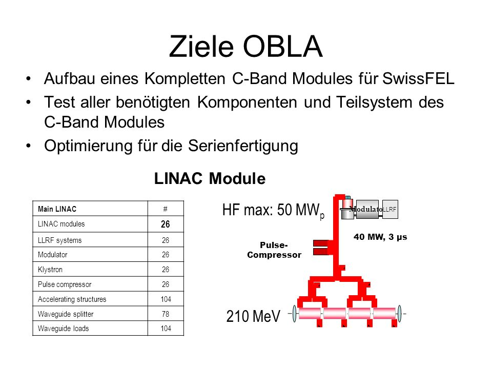 Ziele OBLA Aufbau eines Kompletten C-Band Modules für SwissFEL Test aller benötigten Komponenten und Teilsystem des C-Band Modules Optimierung für die Serienfertigung LINAC Module Main LINAC # LINAC modules 26 LLRF systems26 Modulator26 Klystron26 Pulse compressor26 Accelerating structures104 Waveguide splitter78 Waveguide loads104 HF max: 50 MW p Modulator Pulse- Compressor 40 MW, 3 µs 210 MeV LLRF