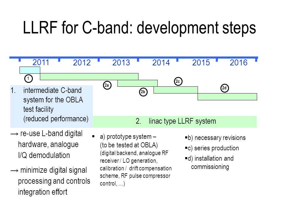 2.linac type LLRF system LLRF for C-band: development steps 1 2a 2b 2c 2d 2011 20122013201420152016 re-use L-band digital hardware, analogue I/Q demodulation minimize digital signal processing and controls integration effort b) necessary revisions c) series production d) installation and commissioning a) prototype system – (to be tested at OBLA) (digital backend, analogue RF receiver / LO generation, calibration / drift compensation scheme, RF pulse compressor control, …) 1.intermediate C-band system for the OBLA test facility (reduced performance)
