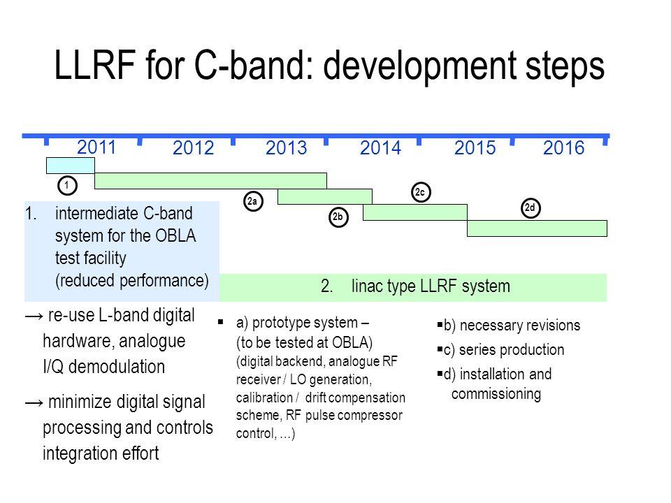 C-Band Entwicklung: Zeitlicher Ablauf Start Serien- Produktion Ende Serien- Produktion Start Prototyp- Entwicklung Start OBLA Licht