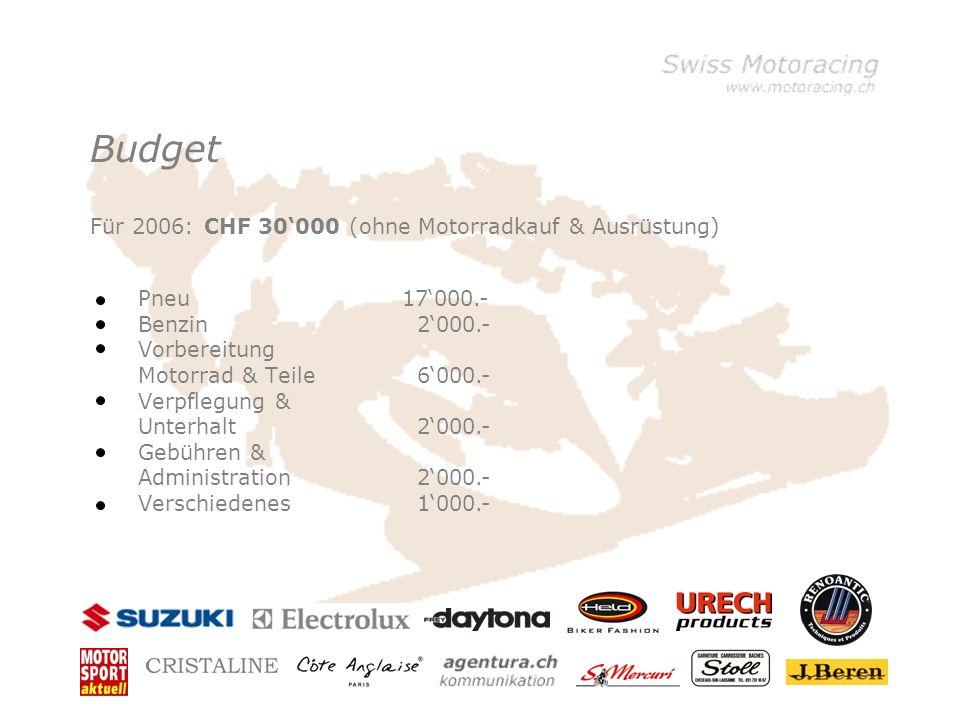 Budget Pneu Benzin Vorbereitung Motorrad & Teile Verpflegung & Unterhalt Gebühren & Administration Verschiedenes 17000.- 2000.- 6000.- 2000.- 1000.- F