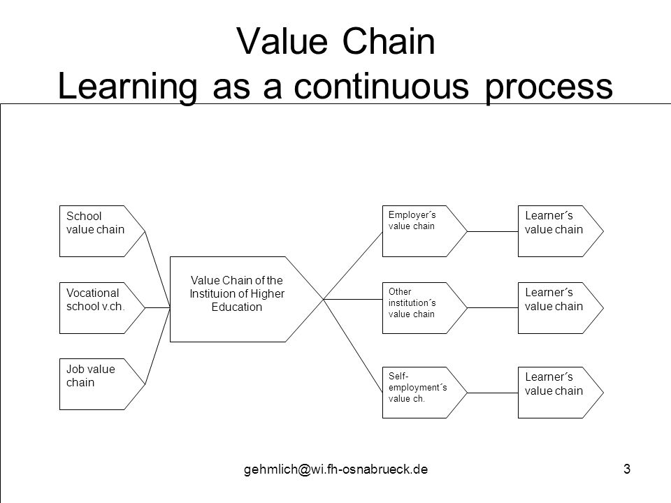 gehmlich@wi.fh-osnabrueck.de3 Value Chain Learning as a continuous process School value chain Vocational school v.ch. Job value chain Value Chain of t