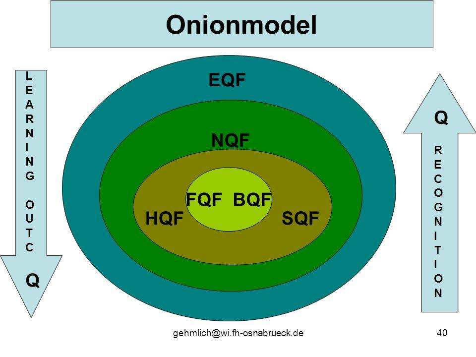 gehmlich@wi.fh-osnabrueck.de40 NQF Onionmodel EQF HQF SQF FQF BQF QRECOGNITIONQRECOGNITION LEARNINGOUTCQLEARNINGOUTCQ