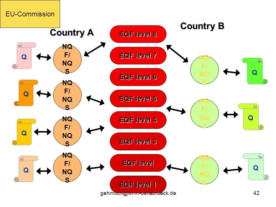 gehmlich@wi.fh-osnabrueck.de42 EQF level 1 EQF level EQF level 3 EQF level 4 EQF level 5 EQF level 6 EQF level 7 EQF level 8 Country A Country B Q Q Q NQ F/ NQ S Q Q Q Q EU-Commission