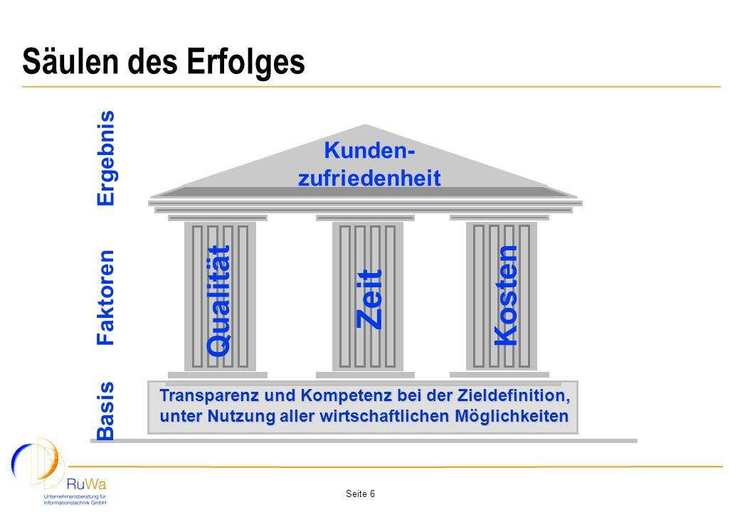 Seite 6 Säulen des Erfolges Qualität Zeit Kosten Faktoren Kunden- zufriedenheit Ergebnis Transparenz und Kompetenz bei der Zieldefinition, unter Nutzu