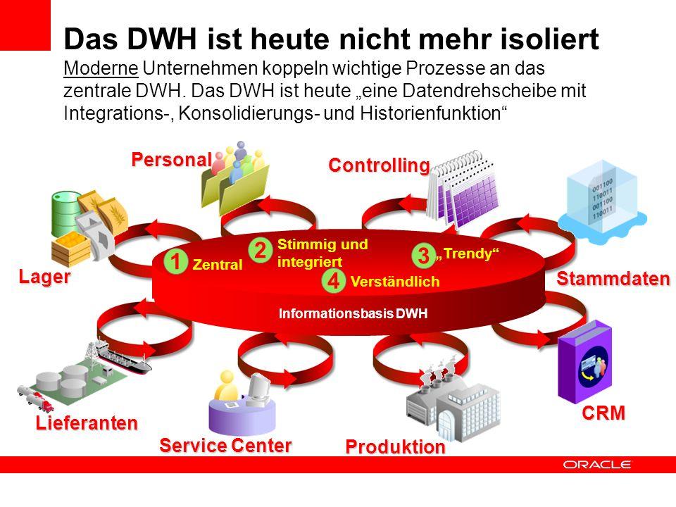 Das DWH ist heute nicht mehr isoliert Moderne Unternehmen koppeln wichtige Prozesse an das zentrale DWH. Das DWH ist heute eine Datendrehscheibe mit I