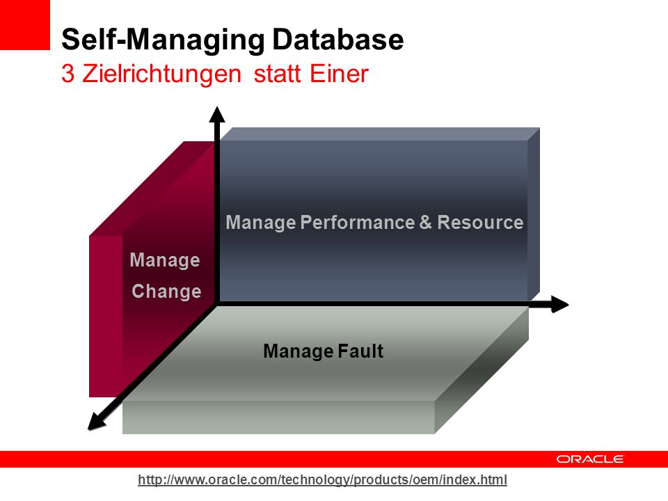 Self-Managing Database 3 Zielrichtungen statt Einer Manage Change Manage Performance & Resource Manage Fault http://www.oracle.com/technology/products/oem/index.html