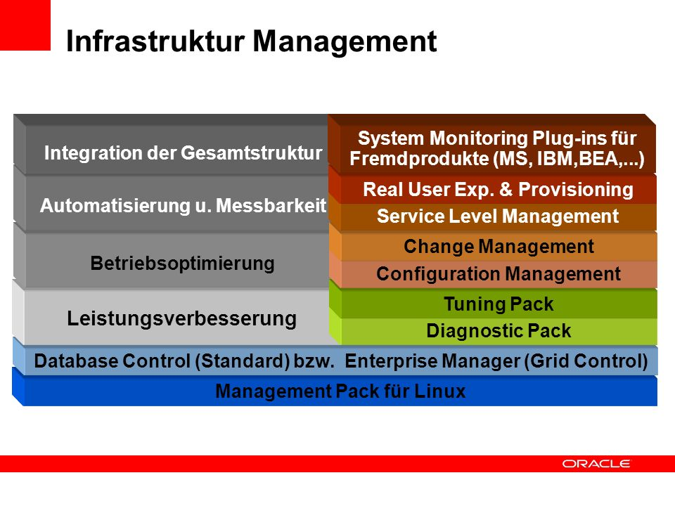 Management Pack für Linux Infrastruktur Management Database Control (Standard) bzw.