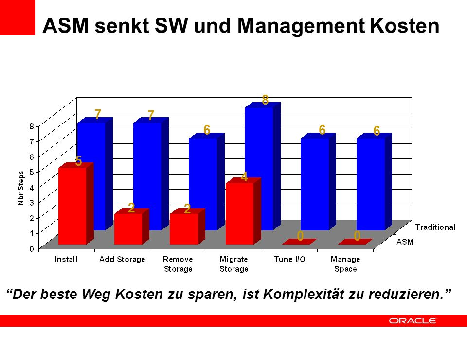 ASM senkt SW und Management Kosten 7 7 6 8 6 6 5 2 2 4 00 Der beste Weg Kosten zu sparen, ist Komplexität zu reduzieren.