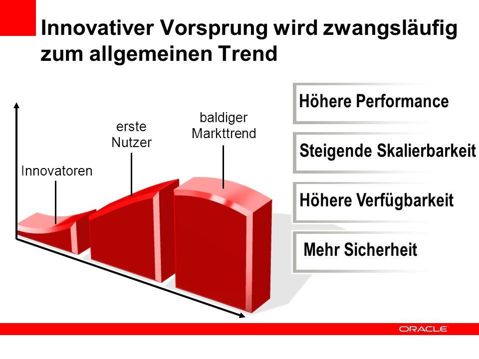 Höhere Performance Innovativer Vorsprung wird zwangsläufig zum allgemeinen Trend erste Nutzer baldiger Markttrend Innovatoren Steigende Skalierbarkeit