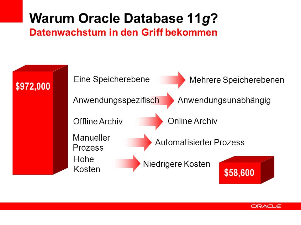 Warum Oracle Database 11g.