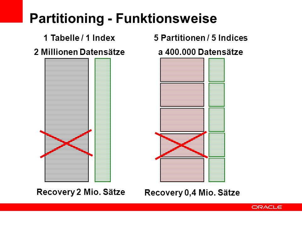 Partitioning - Funktionsweise 1 Tabelle / 1 Index 2 Millionen Datensätze 5 Partitionen / 5 Indices a 400.000 Datensätze Recovery 2 Mio.