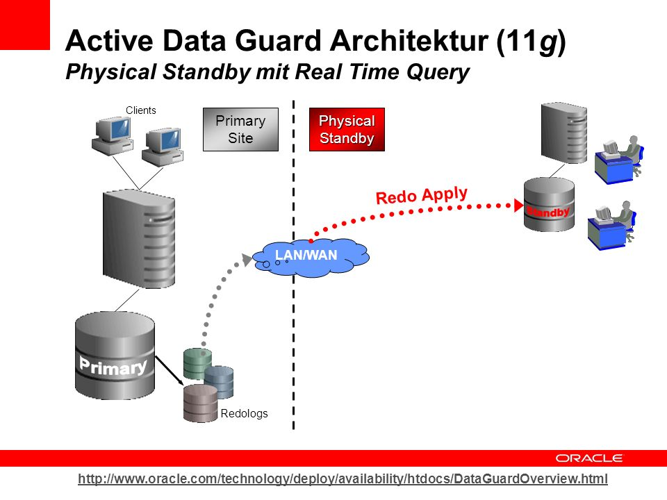 Primary Site Clients Redologs LAN/WAN Physical Standby Redo Apply Active Data Guard Architektur (11g) Physical Standby mit Real Time Query http://www.oracle.com/technology/deploy/availability/htdocs/DataGuardOverview.html
