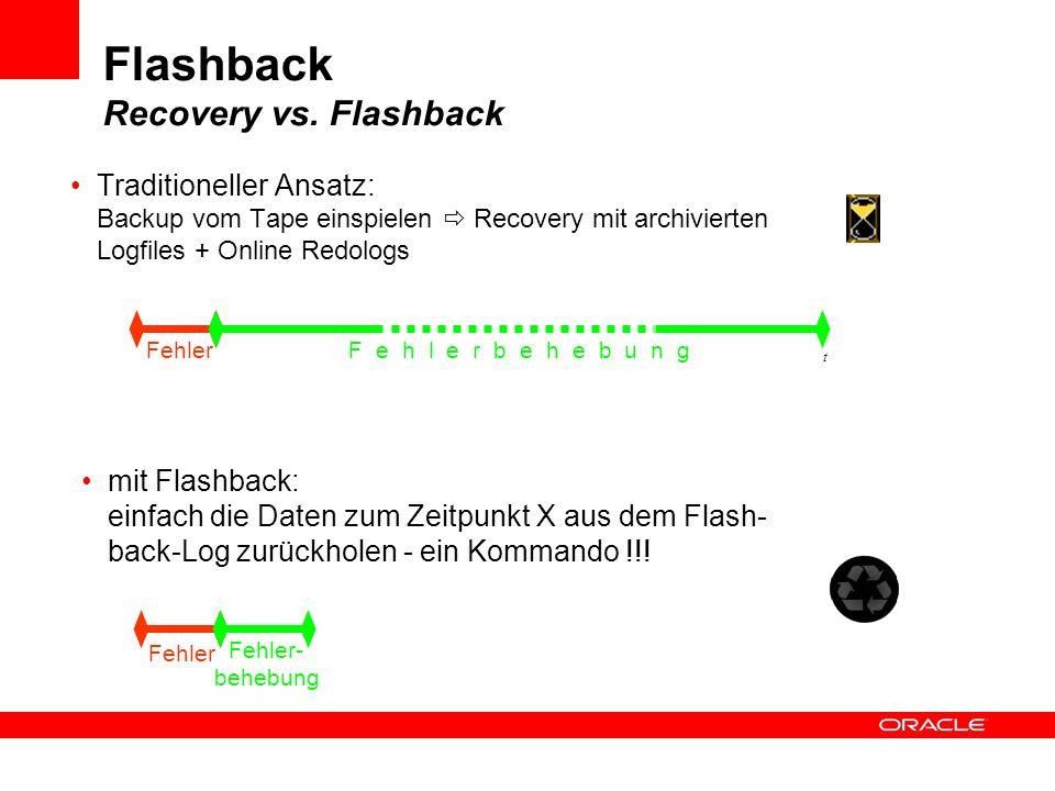 Traditioneller Ansatz: Backup vom Tape einspielen Recovery mit archivierten Logfiles + Online Redologs FehlerF e h l e r b e h e b u n g t Fehler Fehl