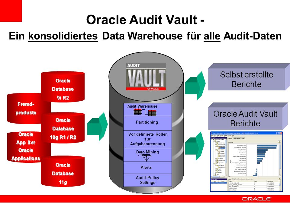 Oracle Audit Vault - Ein konsolidiertes Data Warehouse für alle Audit-Daten Selbst erstellte Berichte Oracle Audit Vault Berichte Audit Warehouse Data
