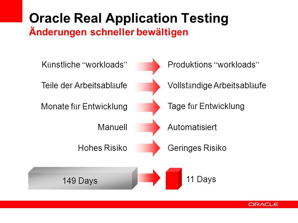 Oracle Real Application Testing Änderungen schneller bewältigen Vollst ä ndige Arbeitsabl ä ufe Teile der Arbeitsabl ä ufe Geringes Risiko Hohes Risik