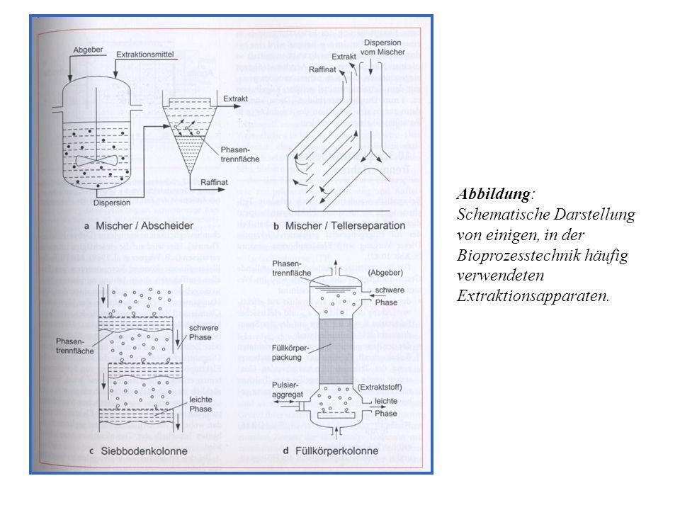 Abbildung: Schematische Darstellung von einigen, in der Bioprozesstechnik häufig verwendeten Extraktionsapparaten.