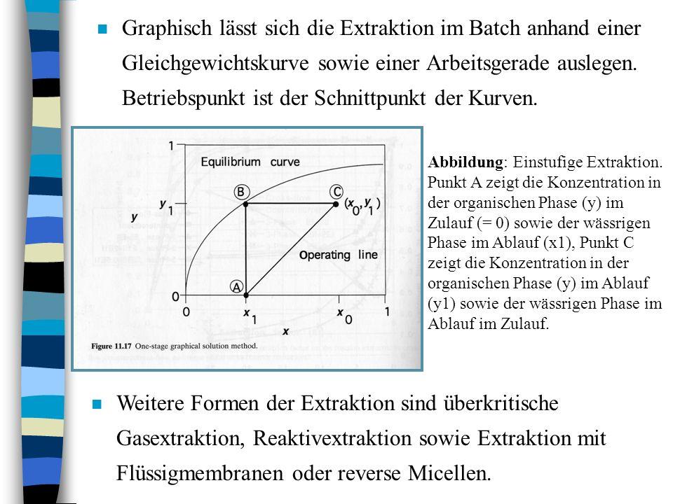 n Graphisch lässt sich die Extraktion im Batch anhand einer Gleichgewichtskurve sowie einer Arbeitsgerade auslegen. Betriebspunkt ist der Schnittpunkt