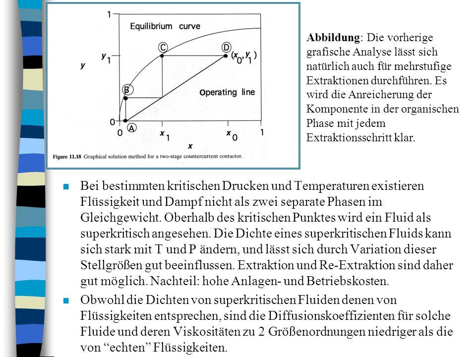 Abbildung: Die vorherige grafische Analyse lässt sich natürlich auch für mehrstufige Extraktionen durchführen. Es wird die Anreicherung der Komponente