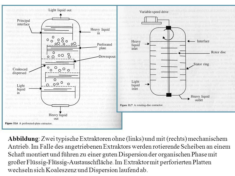 Abbildung: Zwei typische Extraktoren ohne (links) und mit (rechts) mechanischem Antrieb. Im Falle des angetriebenen Extraktors werden rotierende Schei