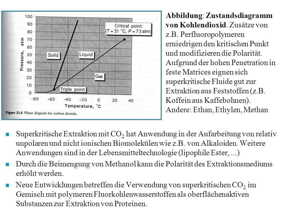 Abbildung: Zustandsdiagramm von Kohlendioxid. Zusätze von z.B. Perfluoropolymeren erniedrigen den kritischen Punkt und modifizieren die Polarität. Auf