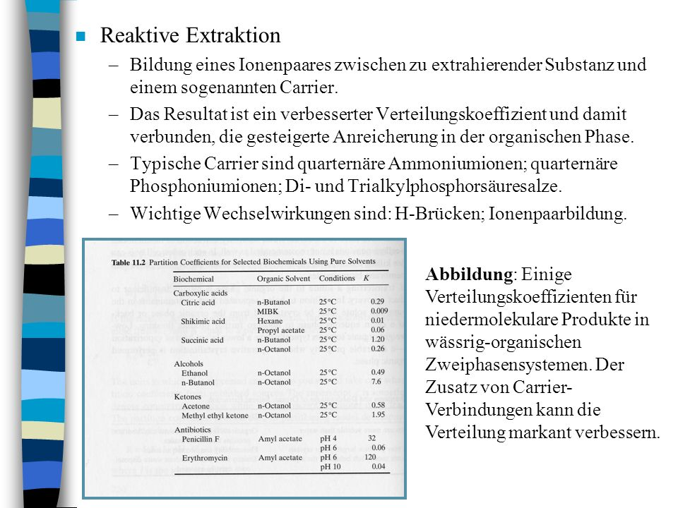 n Reaktive Extraktion –Bildung eines Ionenpaares zwischen zu extrahierender Substanz und einem sogenannten Carrier. –Das Resultat ist ein verbesserter