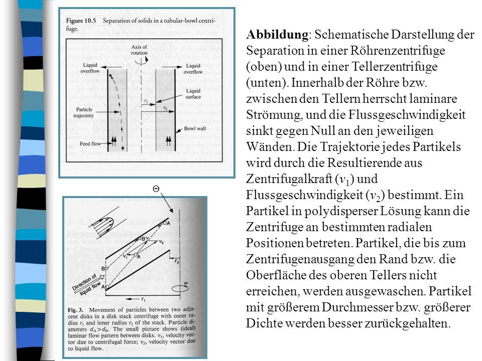 Abbildung: Schematische Darstellung der Separation in einer Röhrenzentrifuge (oben) und in einer Tellerzentrifuge (unten). Innerhalb der Röhre bzw. zw