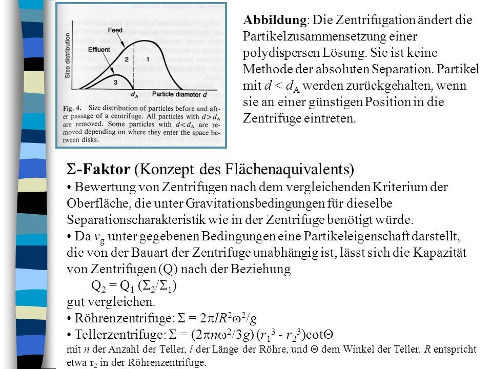 Abbildung: Die Zentrifugation ändert die Partikelzusammensetzung einer polydispersen Lösung. Sie ist keine Methode der absoluten Separation. Partikel