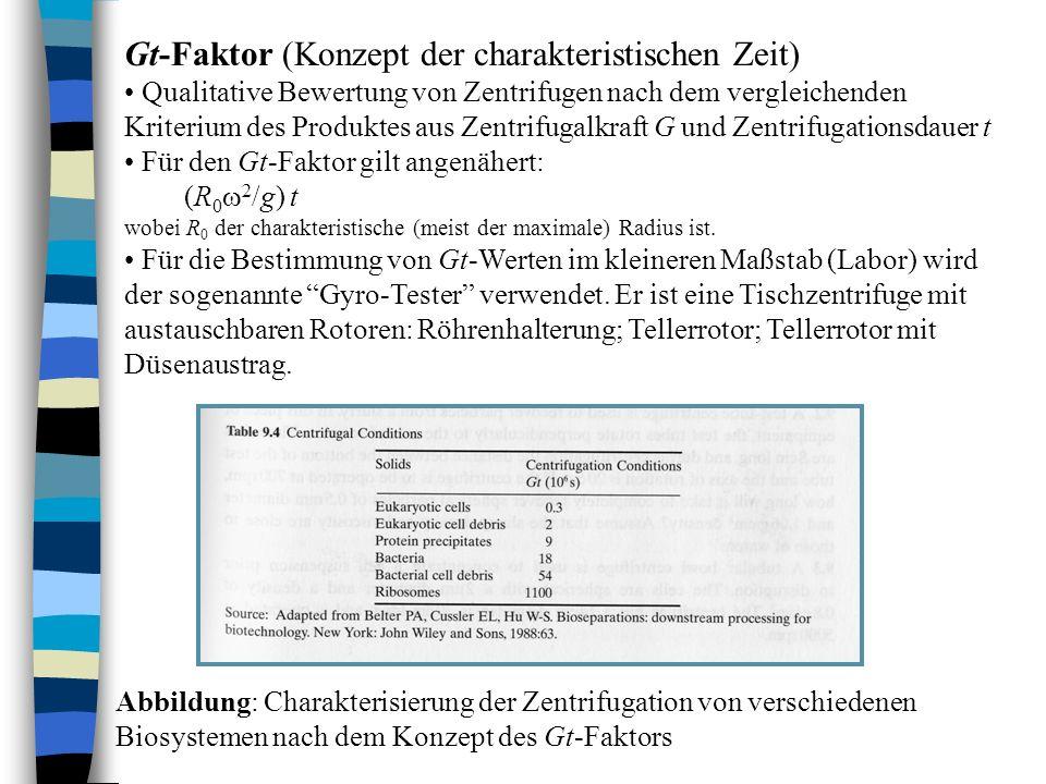 Gt-Faktor (Konzept der charakteristischen Zeit) Qualitative Bewertung von Zentrifugen nach dem vergleichenden Kriterium des Produktes aus Zentrifugalk