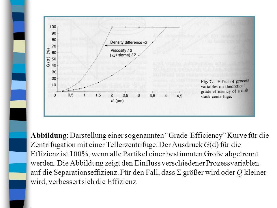 Abbildung: Darstellung einer sogenannten Grade-Efficiency Kurve für die Zentrifugation mit einer Tellerzentrifuge. Der Ausdruck G(d) für die Effizienz