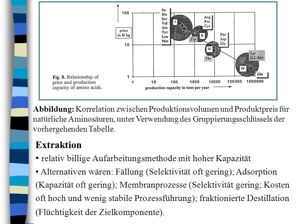 n nutzt die Verteilung von gelösten Substanzen zwischen nicht mischbaren flüssigen Phasen –Penicillin löst sich besser in Amylacetat als in Wasser bei pH 5.5 –Katalase hat höhere Löslichkeit in polyethylenglykolreichen Lösungen als in dextranreichen Lösungen (wässrige 2 Phasen!) n Der Verteilungskoeffizient P c ist gegeben durch die Beziehung: –P c = C o /C w –wobei C o und C w die Konzentrationen des gelösten Stoffes in der leichten (z.B.