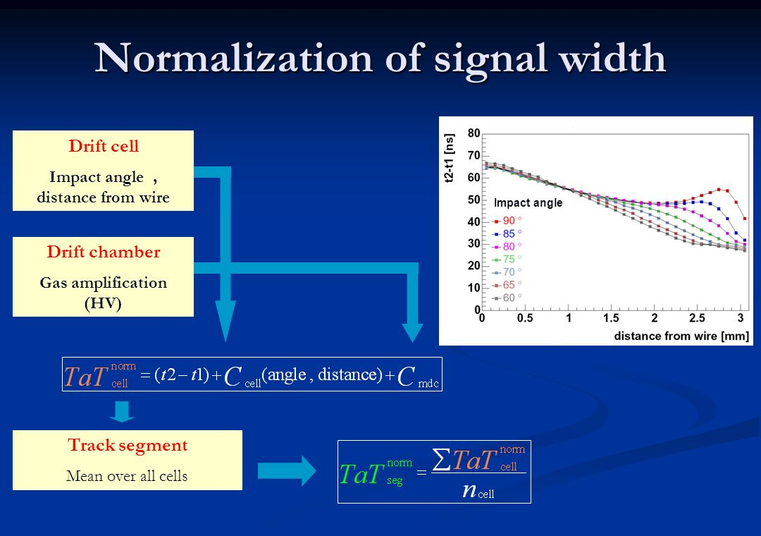 Normalization of signal width Drift cell Impact angle, distance from wire Drift chamber Gas amplification (HV) Track segment Mean over all cells Impac