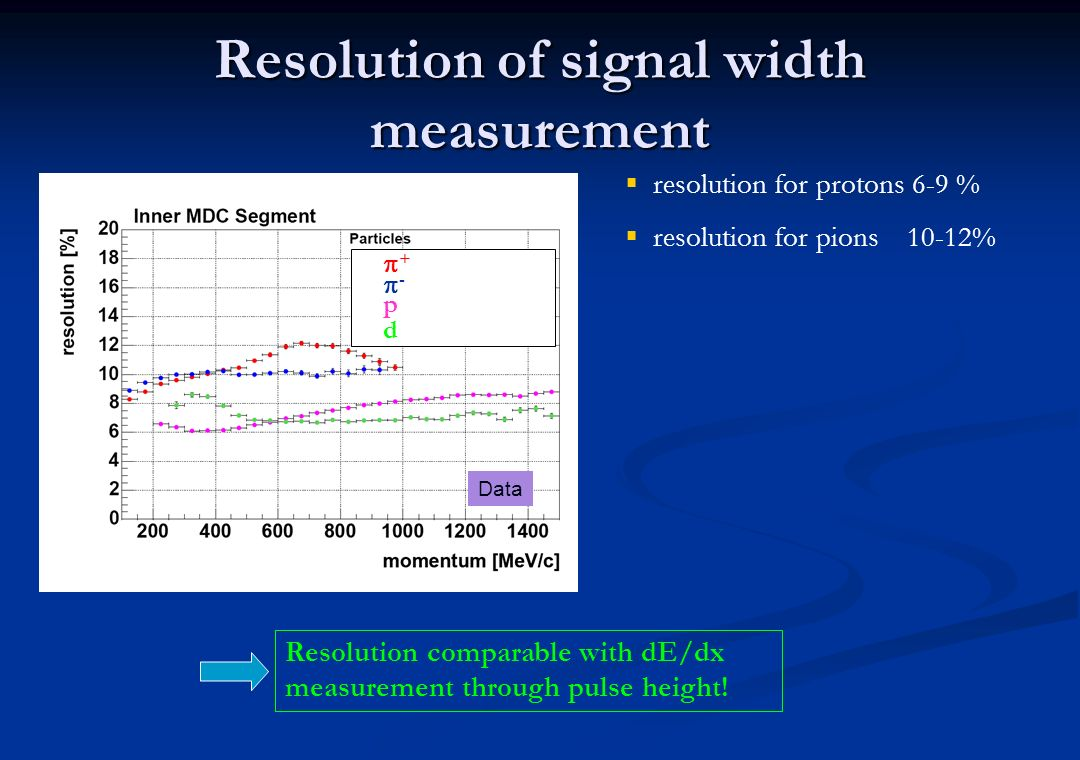 Resolution of signal width measurement resolution for protons 6-9 % resolution for pions 10-12% Data Resolution comparable with dE/dx measurement thro