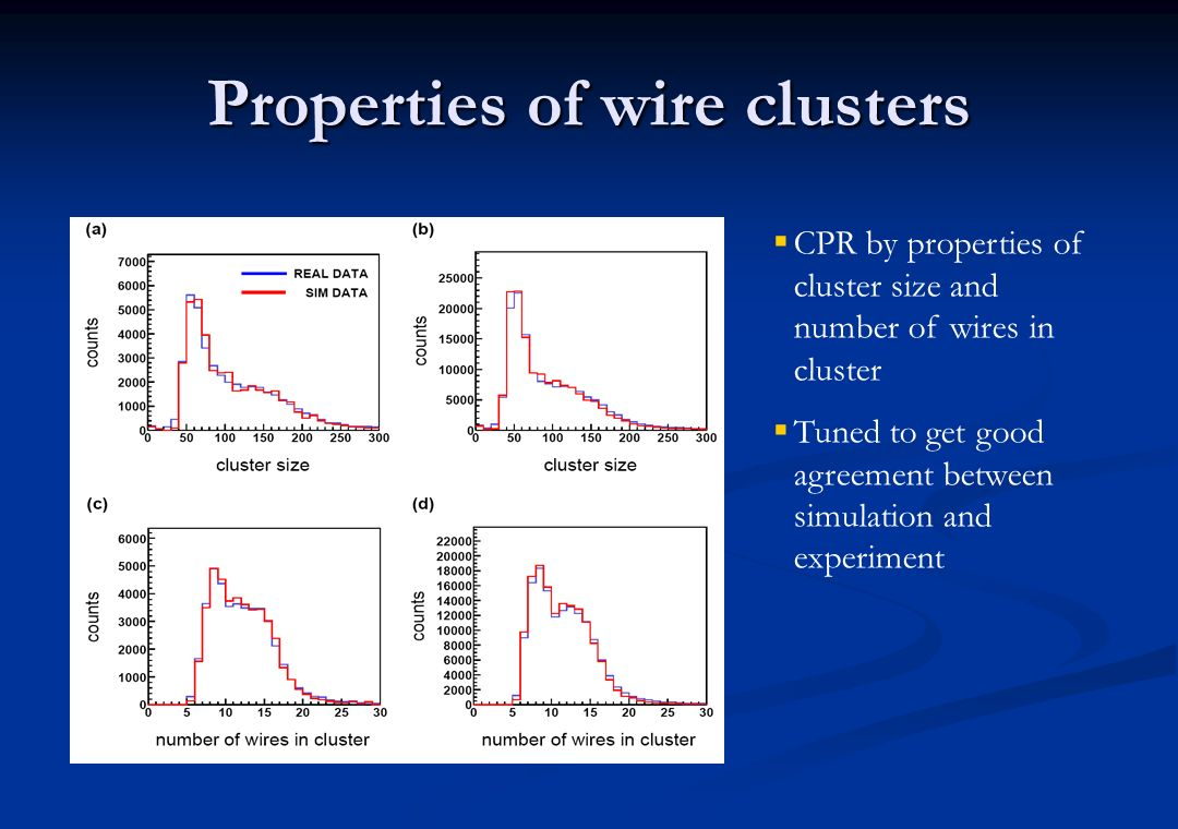 Properties of wire clusters CPR by properties of cluster size and number of wires in cluster Tuned to get good agreement between simulation and experi