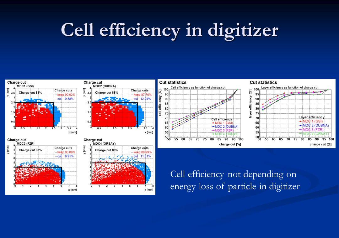 Anzahl der Cluster pro cm als Funktion der Teilchenenergie Nimmt mit steigender Energie ab Unterschiede zwischen Teilchenspezies ver- schwinden bei hohen Energien