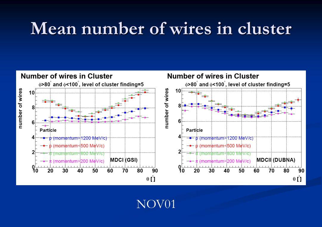 Anzahl der Cluster pro cm als Funktion der Gasmischung Ändert sich mit der Zusammensetzung des Zählgases Nimmt mit steigendem i-Butan Anteil zu