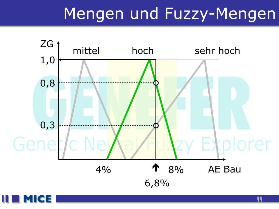 11 11 4%8% mittel sehr hoch Mengen und Fuzzy-Mengen AE Bau ZG 1,0 hoch 0,8 0,3 6,8%