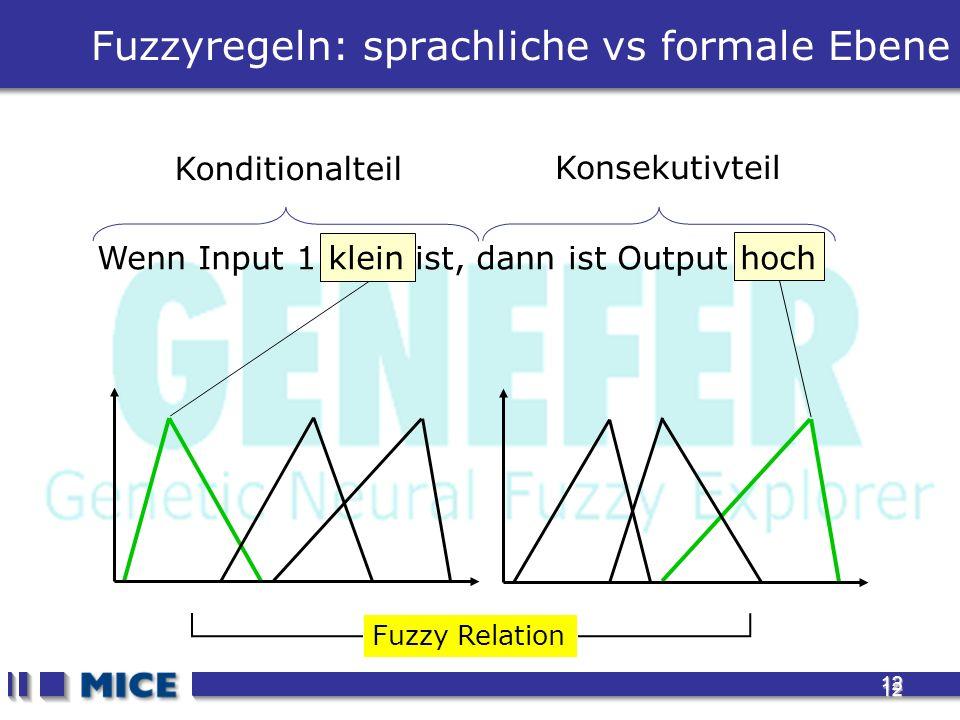 12 12 Fuzzyregeln: sprachliche vs formale Ebene Wenn Input 1 klein ist, dann ist Output hoch Konditionalteil Konsekutivteil Fuzzy Relation