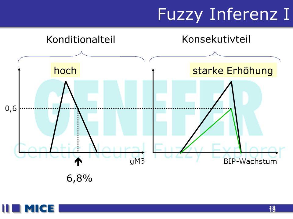 13 13 Fuzzy Inferenz I gM3 BIP-Wachstum 6,8% 0,6 hochstarke Erhöhung Konditionalteil Konsekutivteil