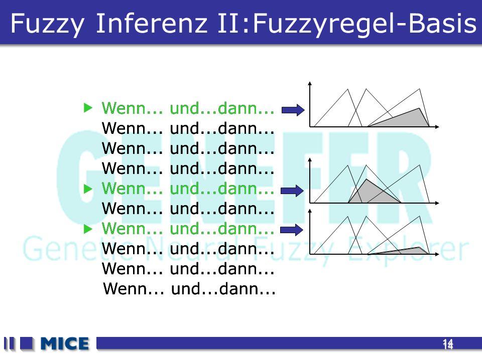 14 14 Wenn... und...dann... Fuzzy Inferenz II:Fuzzyregel-Basis