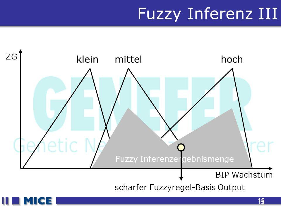 15 15 Fuzzy Inferenz III BIP Wachstum ZG kleinmittelhoch Fuzzy Inferenzergebnismenge scharfer Fuzzyregel-Basis Output